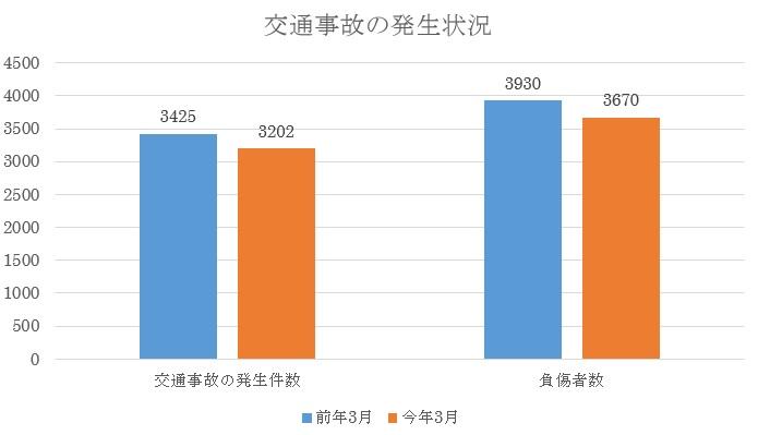 平成27年3月の東京都内の交通事故発生状況