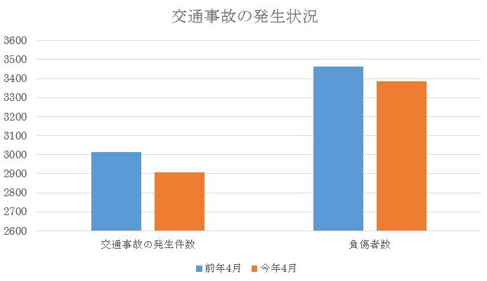 平成27年4月の東京都内の交通事故発生状況